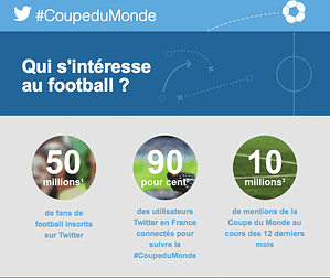 Coupe du Monde de Football au Brésil