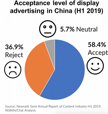 Publicité Display Ads Chine Marketing