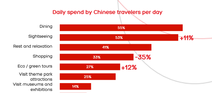 touristes chinois budget voyages