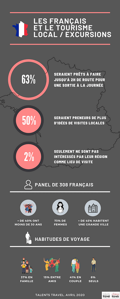 infographie-talents-travel-touristes-français-3