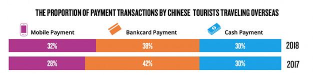Etude Nielsen - Les moyens de paiements les plus utilisés par les touristes chinois à l'étranger