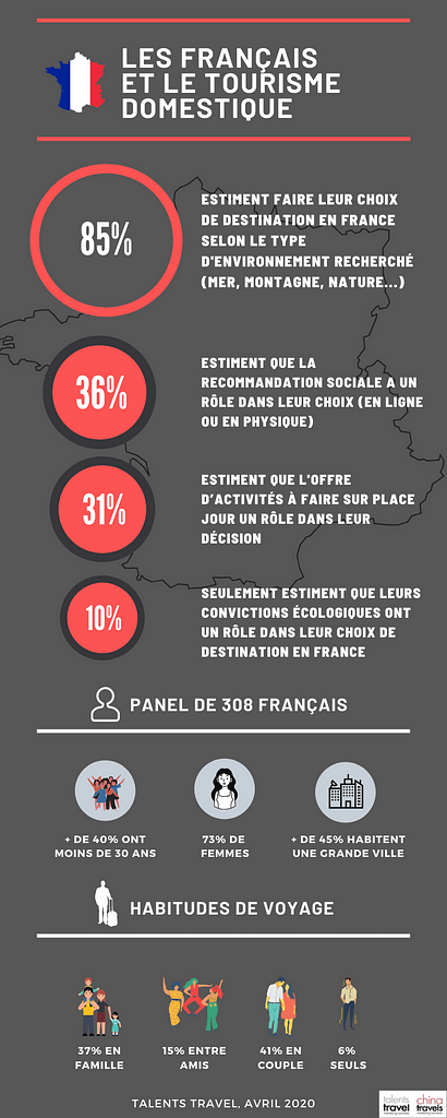 infographie-touristes-français-talents-travel-1