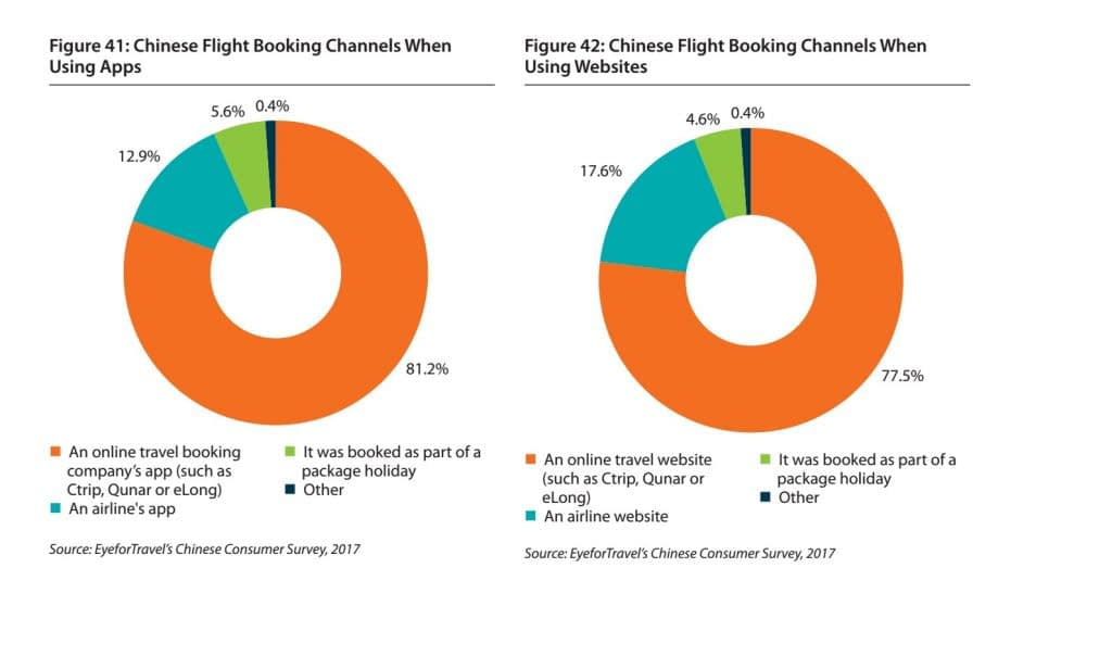 Booking online china