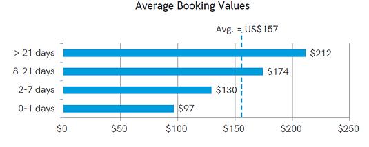 depense-achat-activites-touristiques