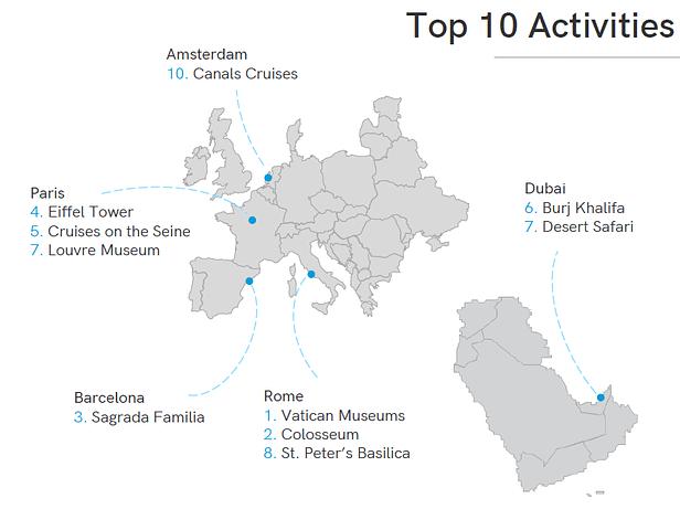 top-pays-activites-touristiques
